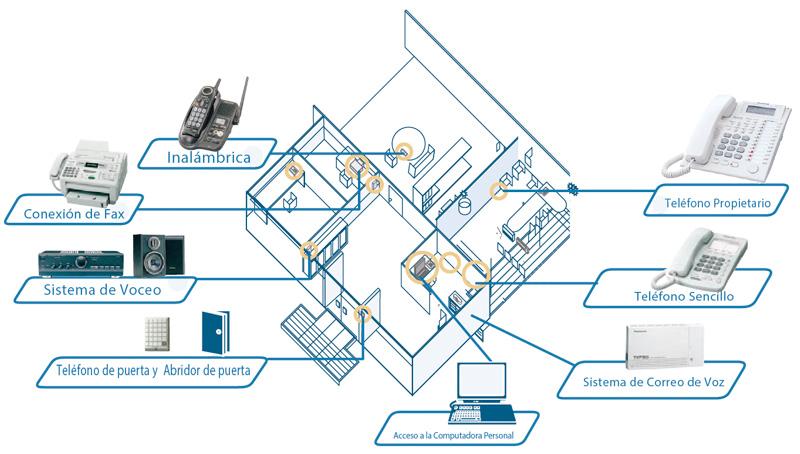 Mapa de Comunicacion de un KX-TES824